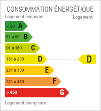 Diagnostic de performance Energétique du bien : D